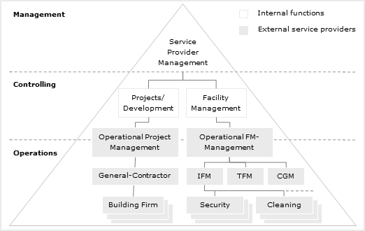 Real Estate Development Management : Modern corporate real estate management crem area of