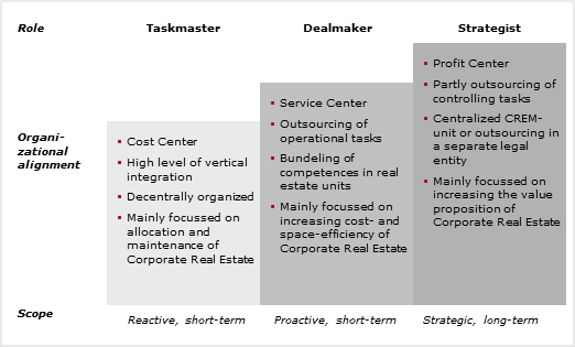 Corporate real estate thesis